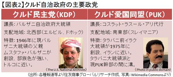 キルクークを巡るイラク政府とクルド自治政府の攻防と今後の展望