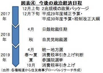 図表④ 今後の政治経済日程 (出所:各種報道から住友商事グローバルリサーチ作成)