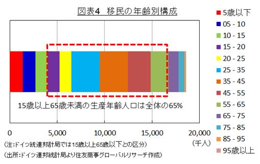 図表4 移民の年齢別構成 (出所:ドイツ連邦統計局より住友商事グローバルリサーチ作成)