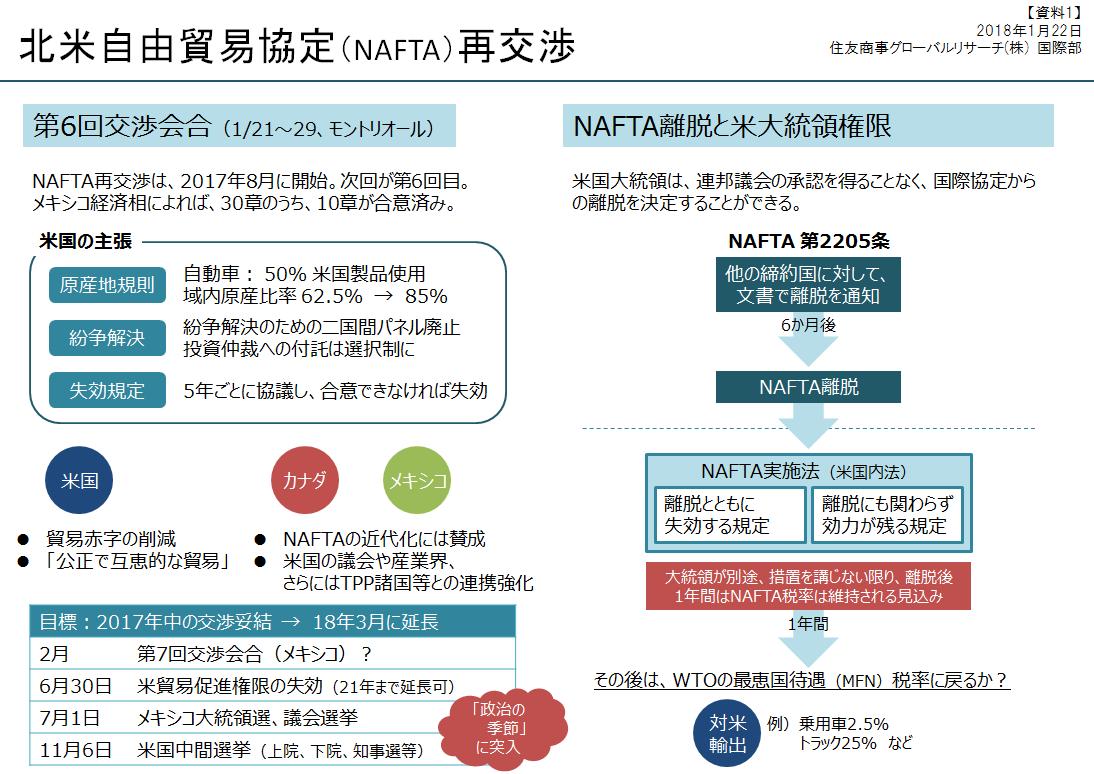 北米自由貿易協定(NAFTA)再交渉