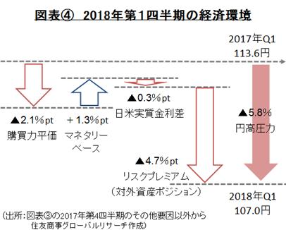 図表④ 2018年第1四半期の経済環境(出所:図表③の2017年第4四半期のその他要因以外から住友商事グローバルリサーチ作成)