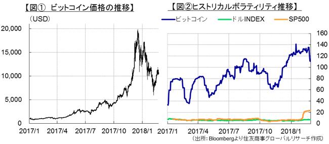 【図① ビットコイン価格の推移】&【図②ヒストリカルボラティリティ推移】(出所:Bloombergより住友商事グローバルリサーチ作成)