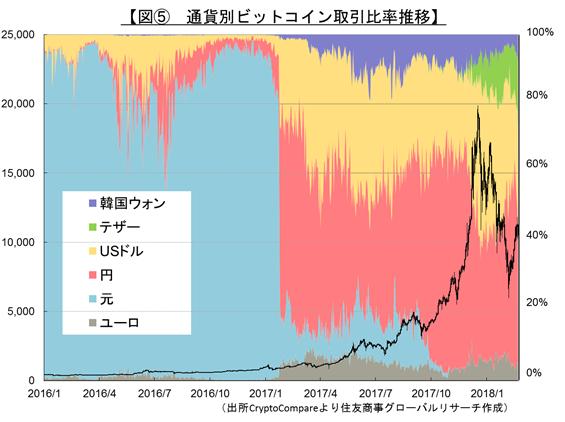 【図⑤ 通貨別ビットコイン取引比率推移】(出所:CryptoCompareより住友商事グローバルリサーチ作成)