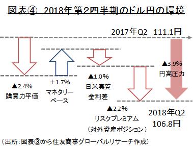 図表④ 2018年第2四半期のドル円の環境 (出所:図表③から住友商事グローバルリサーチ作成)