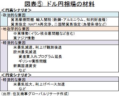 図表⑤ ドル円相場の材料 (出所:住友商事グローバルリサーチ作成)