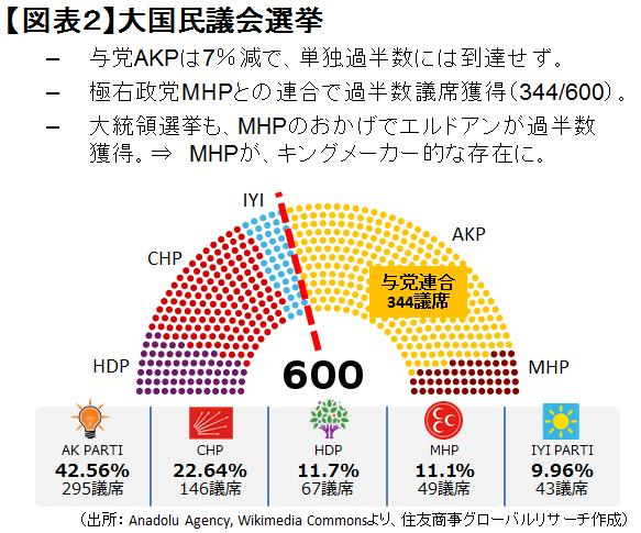 【図表2】大国民議会選挙(出所: Anadolu Agency, Wikimedia Commonsより、住友商事グローバルリサーチ作成)