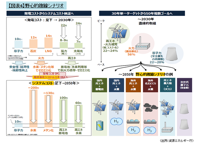 【図表6】野心的複線シナリオ(出所:資源エネルギー庁)