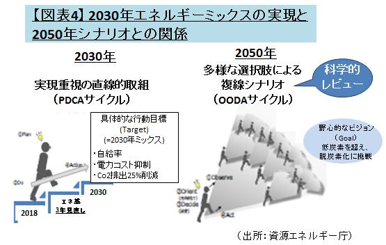 第5次エネルギー基本計画