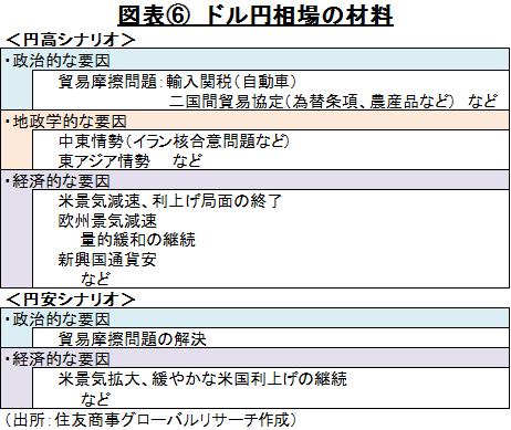 図表⑥ ドル円相場の材料 (出所:住友商事グローバルリサーチ作成)