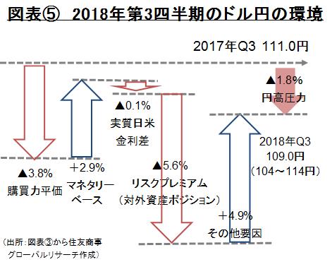 図表⑤ 2018年第3四半期のドル円の環境 (出所:図表③から住友商事グローバルリサーチ作成)