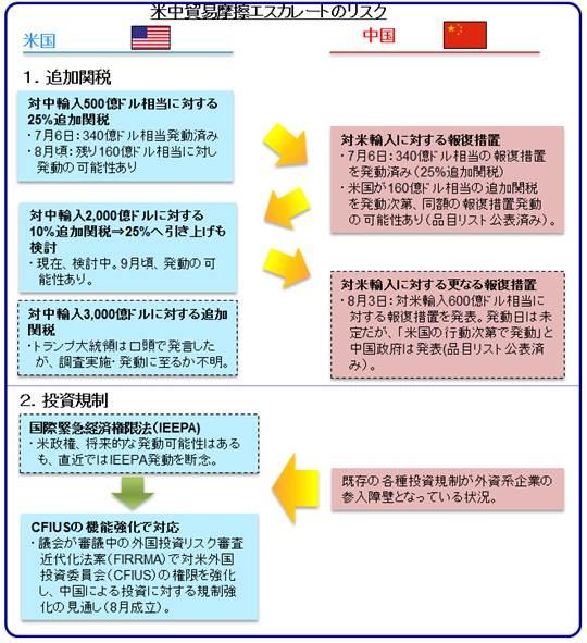 米中貿易摩擦エスカレートのリスク(出所:米州住友商事会社ワシントン事務所作成)