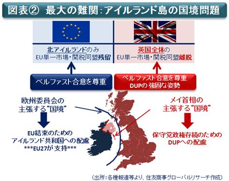 図表②最大の難関:アイルランド島の国境問題(出所:各種報道等より、住友商事グローバルリサーチ作成)