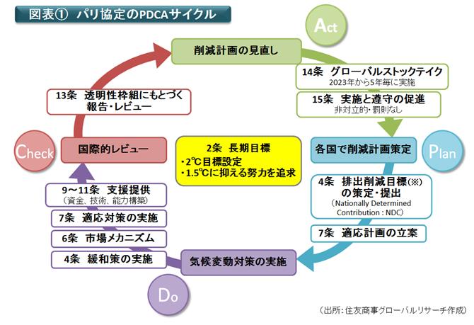 図表① パリ協定のPDCAサイクル(出所:住友商事グローバルリサーチ作成)