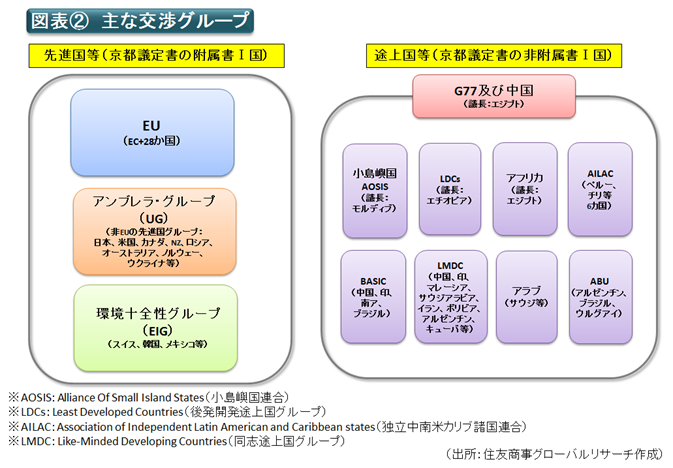 図表② 主な交渉グループ(出所:住友商事グローバルリサーチ作成)