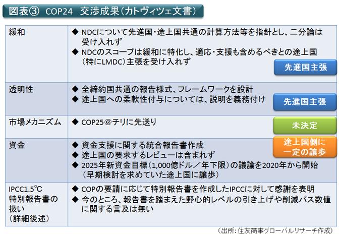 図表③ COP24交渉成果(カトビチェ文書)(出所:住友商事グローバルリサーチ作成)