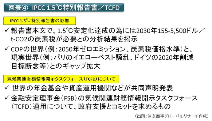 図表④ IPCC1.5℃特別報告書/TCFD(出所:住友商事グローバルリサーチ作成)