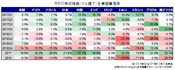 MSCI株式指数(ドル建て)主要国騰落率(出所:Bloombergより住友商事グローバルリサーチ作成)