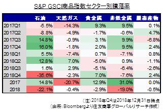 S&P GSCI商品指数セクター別騰落率(出所:Bloombergより住友商事グローバルリサーチ作成)