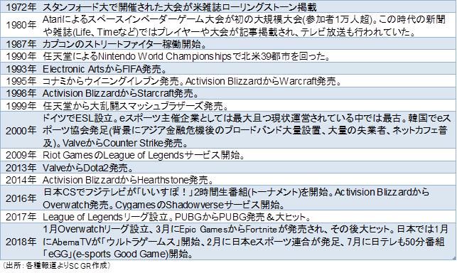 歴史(出所:各種報道よりSCGR作成)