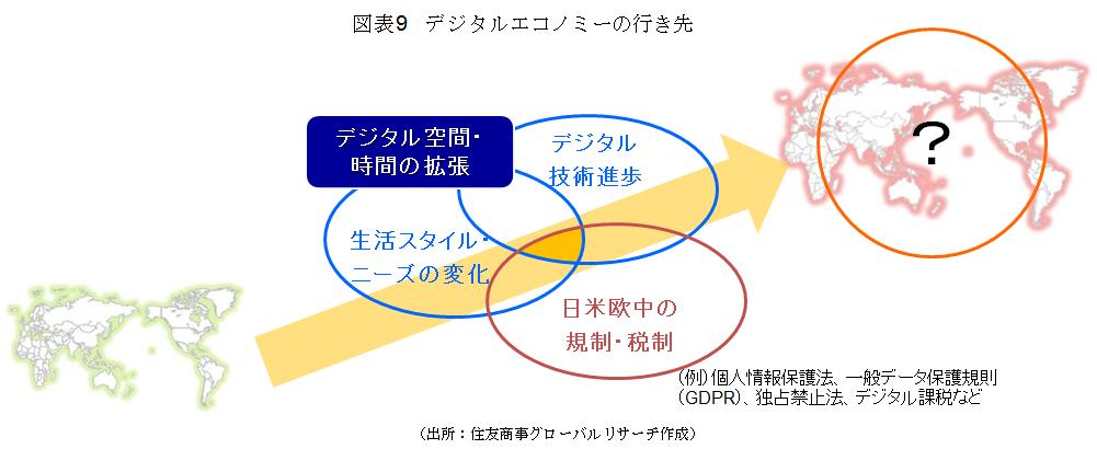 図表9 デジタルエコノミーの行き先(出所:住友商事グローバルリサーチ作成)