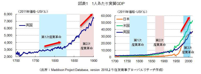 図表1 1人あたり実質GDP(出所:Maddison Project Database, version 2018より住友商事グローバルリサーチ作成)