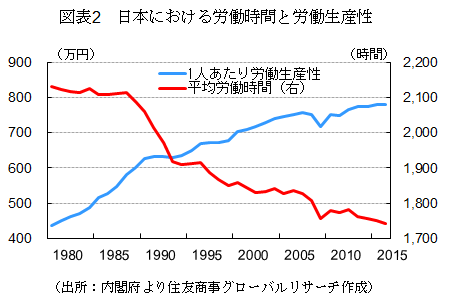 図表2 日本における労働時間と労働生産性(出所:内閣府より住友商事グローバルリサーチ作成)