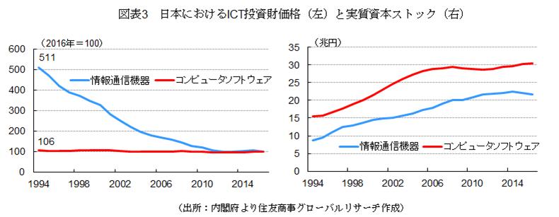 図表3 日本におけるICT投資財価格(左)と実質資本ストック(右)(出所:内閣府より住友商事グローバルリサーチ作成)