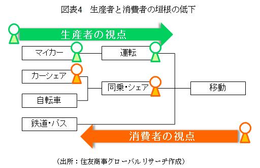 図表4 生産者と消費者の垣根の低下(出所:住友商事グローバルリサーチ作成)
