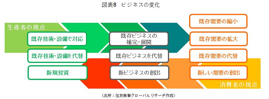 図表8 ビジネスの変化(出所:住友商事グローバルリサーチ作成)