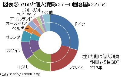 図表② GDPと個人消費のユーロ圏各国のシェア(出所:OECDよりSCGR作成)