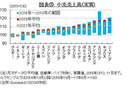 図表③ 小売売上高(実質)(出所:EurostatよりSCGR作成)