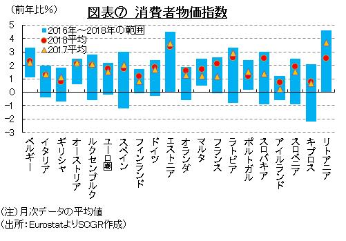 図表⑦ 消費者物価指数(出所:EurostatよりSCGR作成)