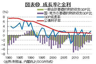 図表⑩ 成長率と金利 (出所:財務省、内閣府よりSCGR作成)