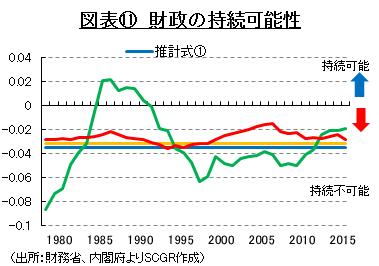 図表⑪ 財政の持続可能性 (出所:財務省、内閣府よりSCGR作成)
