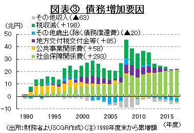 図表③ 債務増加要因 (出所:財務省よりSCGR作成)(注)1990年度末から累増額