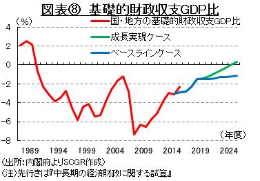 図表⑧ 基礎的財政収支GDP比 (出所:内閣府よりSCGR作成)