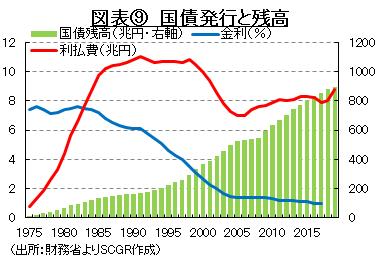 図表⑨ 国債発行と残高 (出所:財務省よりSCGR作成)