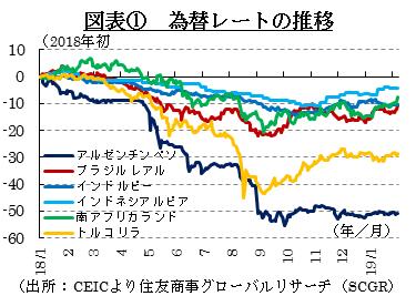 図表① 為替レートの推移 (出所:CEICより住友商事グローバルリサーチ(SCGR)作成)