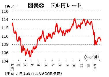 図表② ドル円レート (出所:日本銀行よりSCGR作成)