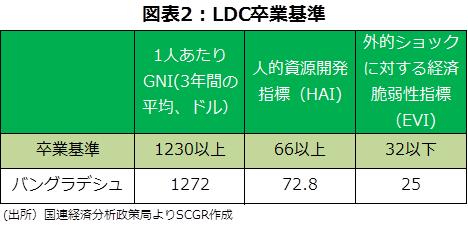 図表2:LDC卒業基準 (出所)国連経済分析政策局よりSCGR作成