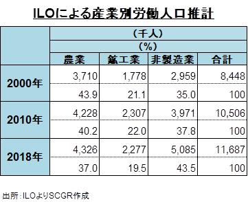 ILOによる産業別労働人口推計 出所:ILOよりSCGR作成