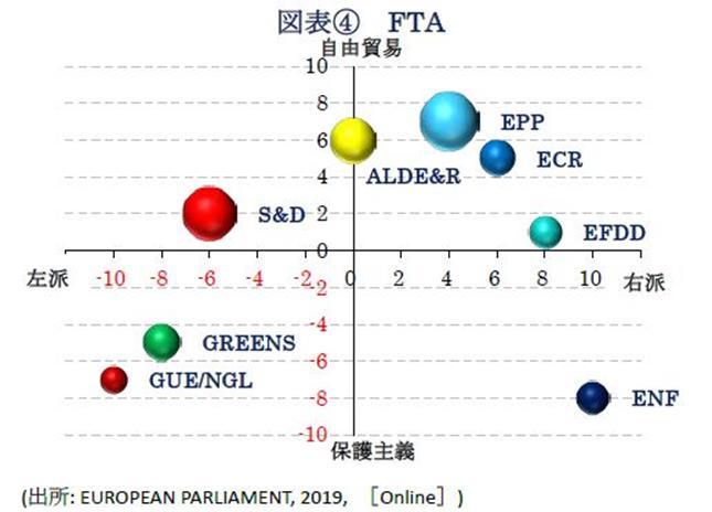 図表④FTA(出所: EUROPEAN PARLIAMENT, 2019, [Online])