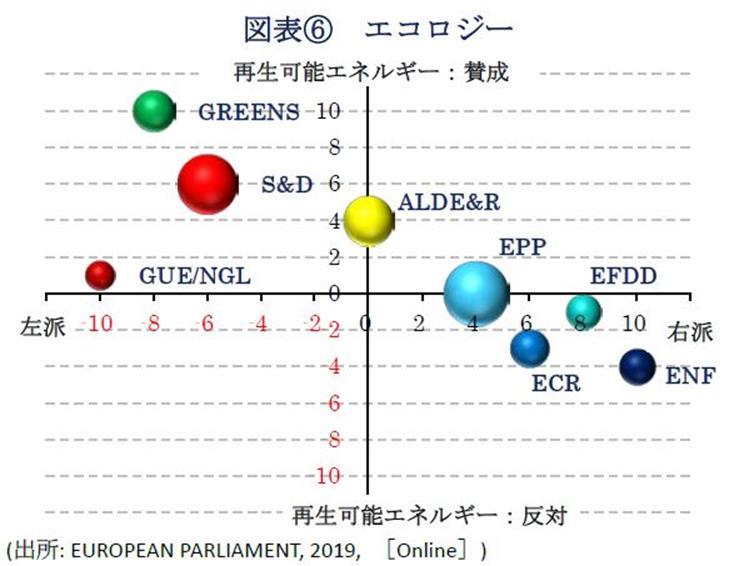 図表⑥エコロジー(出所: EUROPEAN PARLIAMENT, 2019, [Online])