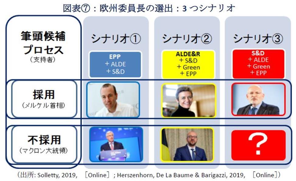 図表⑦欧州委員長の選出:3つのシナリオ(出所: Solletty, 2019, [Online]; Herszenhorn, De La Baume & Barigazzi, 2019, [Online])