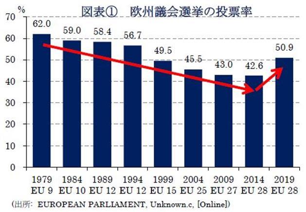 図表①欧州議会選挙の投票率(出所:  EUROPEAN PARLIAMENT, Unknown.c, [Online])