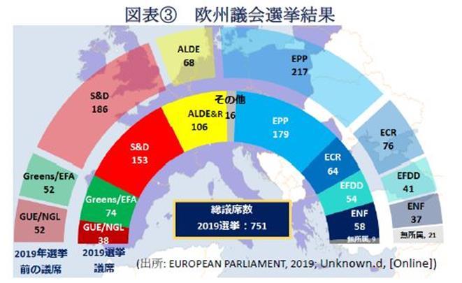 図表③欧州議会選挙結果(出所: EUROPEAN PARLIAMENT, 2019; Unknown.d, [Online])