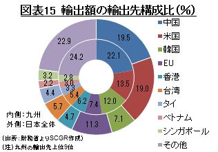 図表15 輸出額の輸出先構成比(%) (出所:財務省よりSCGR作成)
