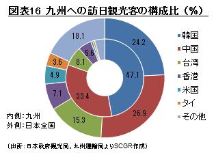 図表16 九州への訪日観光客の構成比(%) (出所:日本政府観光局、九州運輸局よりSCGR作成)