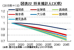 図表22 将来推計人口(県) (出所:国立社会保障・人口問題研究所よりSCGR作成)