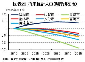 図表23 将来推計人口(県庁所在地)(出所:国立社会保障・人口問題研究所よりSCGR作成)